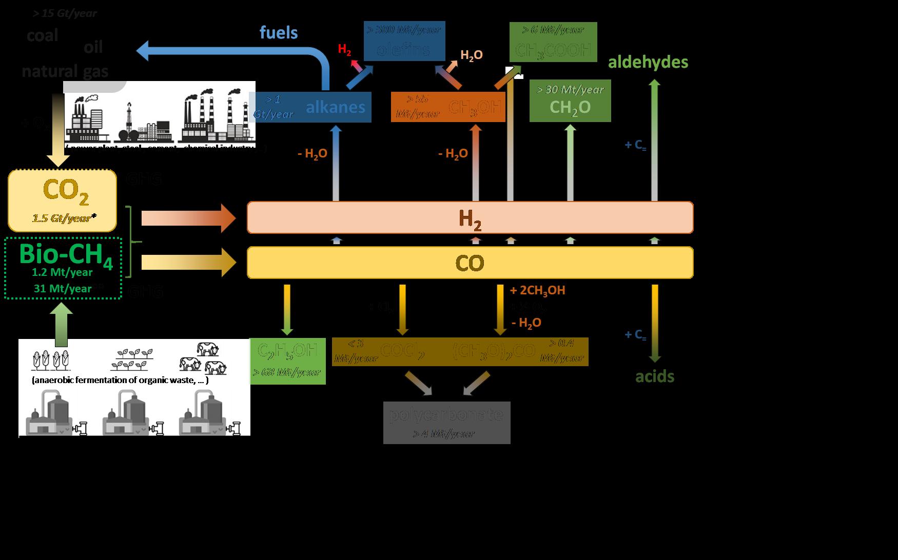 Low carbon technology