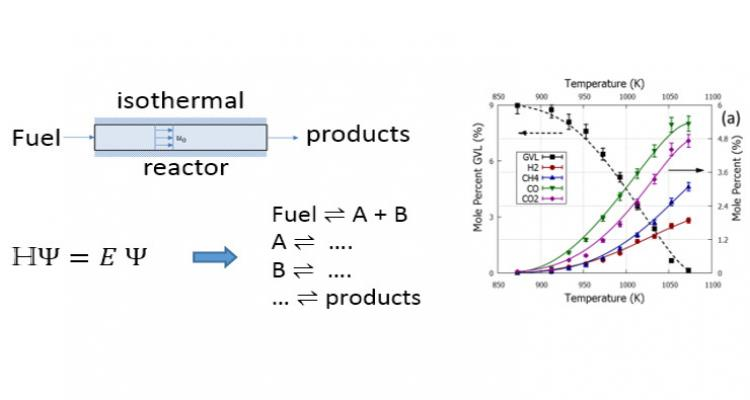 Designing kinetic models to optimize biomass conversion into green, next-generation fuels