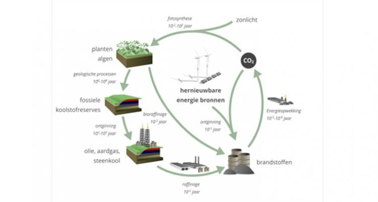 Take CO2 from the atmosphere and use it as a starting material for chemical synthesis