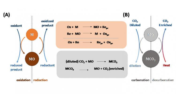 Chemical looping as a technology platform
